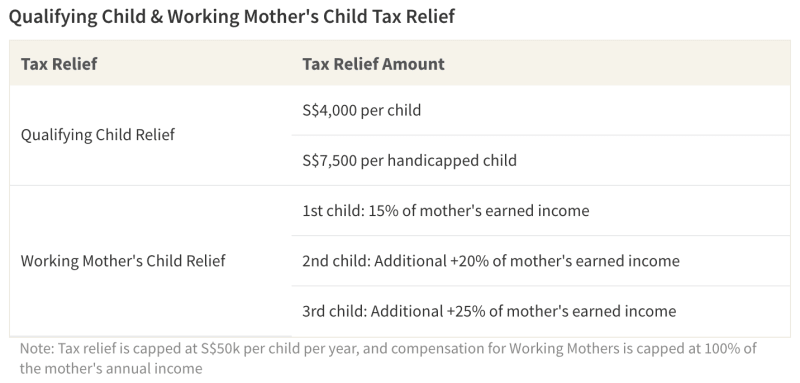 Table showing details of Qualifying Child and Working Mother's Child Relief