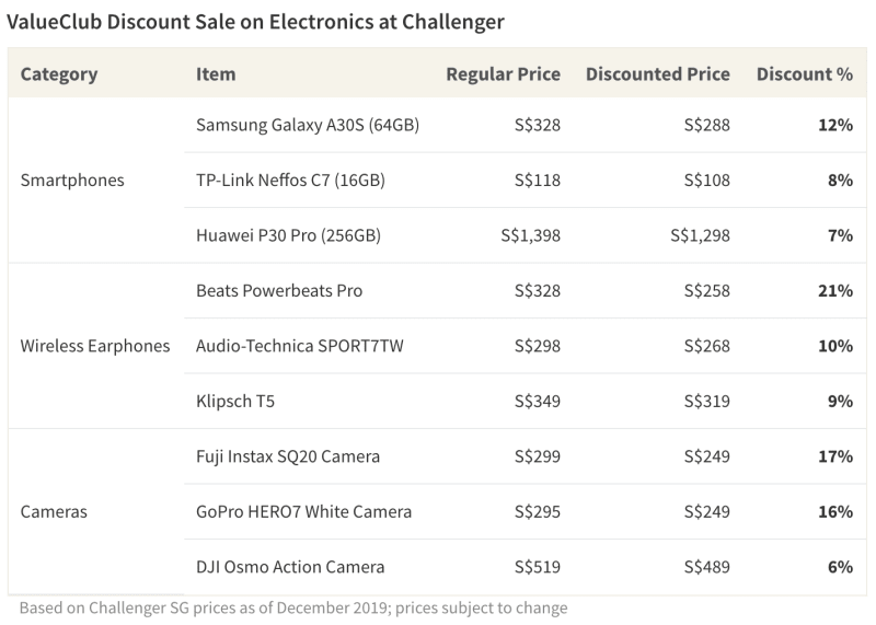 Table showing savings on electronics at Challenger SG