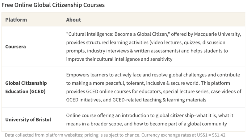 Table of online classes on global citizenship