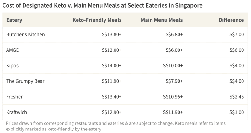 Table comparing prices of keto-friendly and main menu meals at several eateries in Singapore