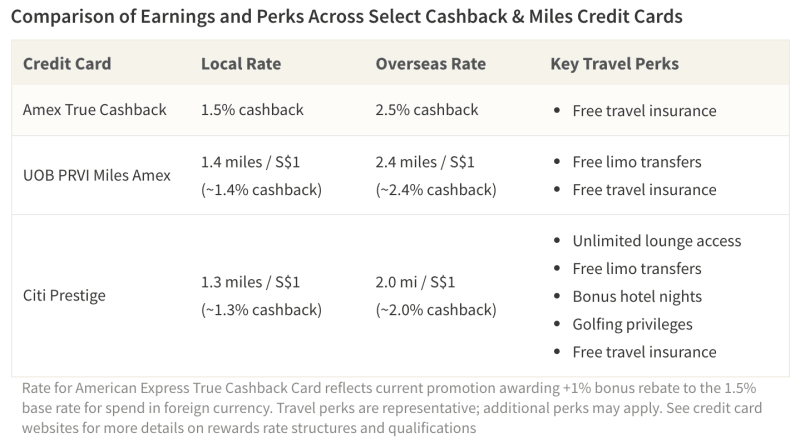 There's an apparent trade-off between higher rewards rates and luxury travel perks
