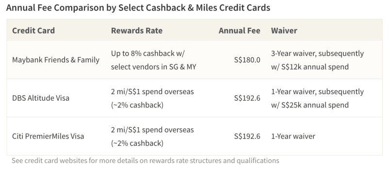 Low spenders who travel locally may prefer a rebate card with high rates with regional vendors and an easy fee-waiver