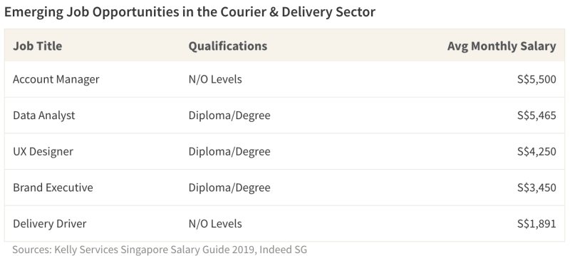 Emerging Job Opportunities in the Courier & Delivery Sector