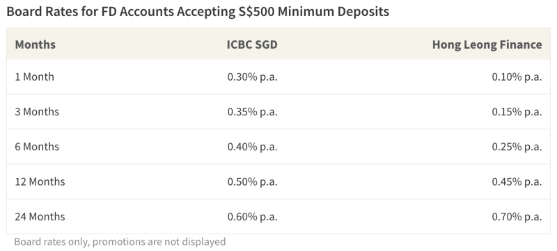 With some fixed accounts, consumers can earn interest on deposits as small as S$500
