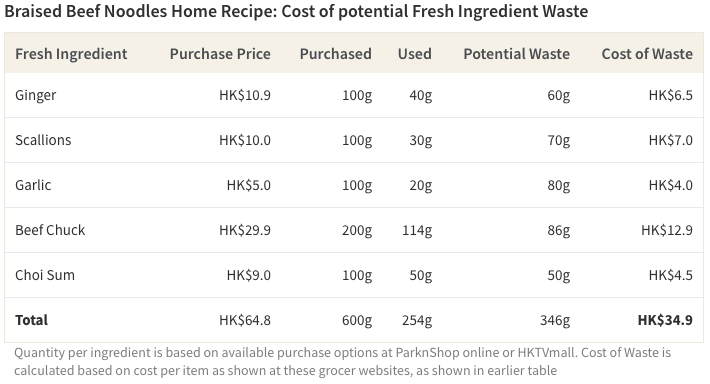 Table displaying the total cost of wasting leftover fresh ingredients