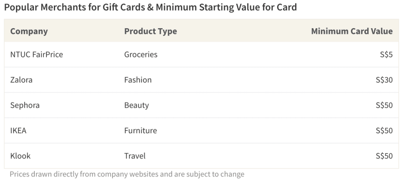 Popular merchants allow consumers to purchase gift cards with starting values as low as S$5, allowing you to select an amount that fits your budget