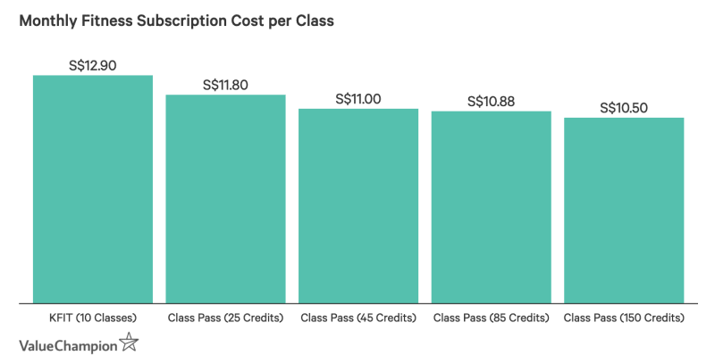 Fitness subscription class costs vary by company but generally range from S$10.50–S$12.90