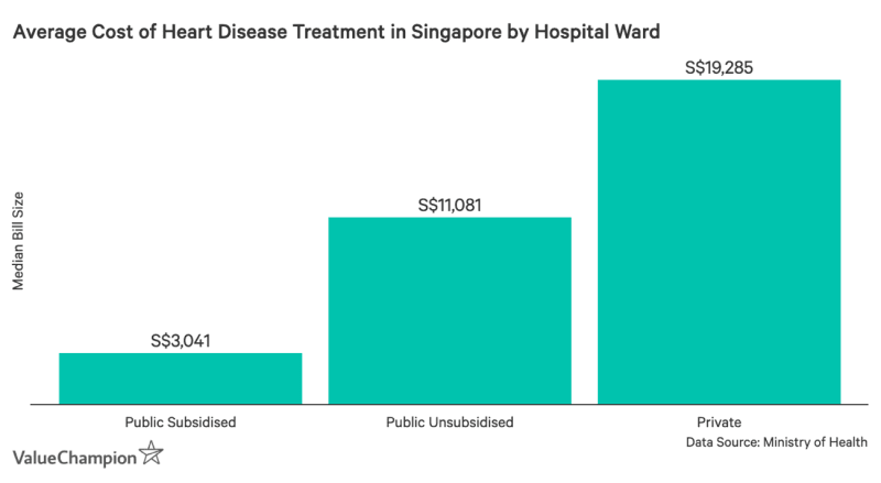 Chart showing average cost of heart disease treatment in Singapore by hospital ward
