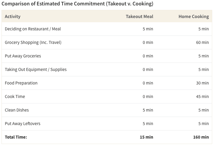 Table comparing the time spent getting takeout and cooking at home