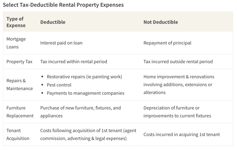 Table showing common rental expenses, with details on which are–and which aren't–eligible for tax deductions