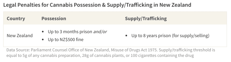 Table of penalties for illicit cannabis use in New Zealand