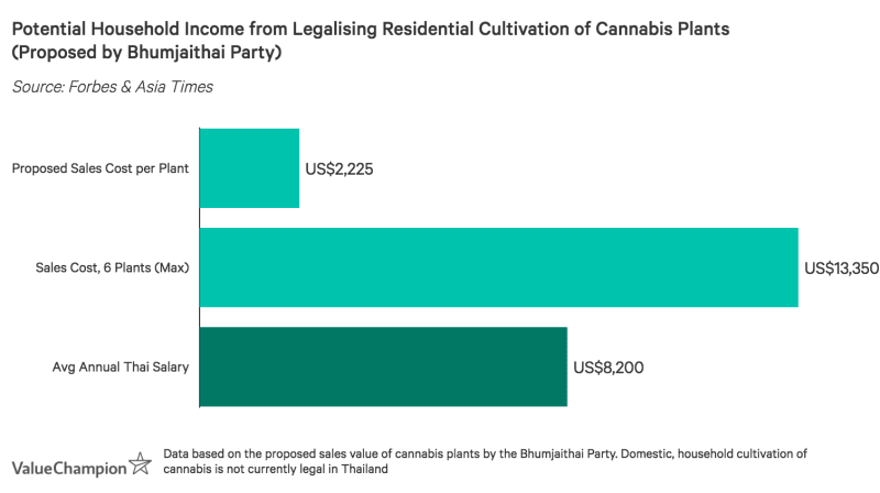 Under the Bhumjaithai Party's proposed bill, the average Thai resident could earn more by cultivating cannabis plants at home than they could from their annual salary