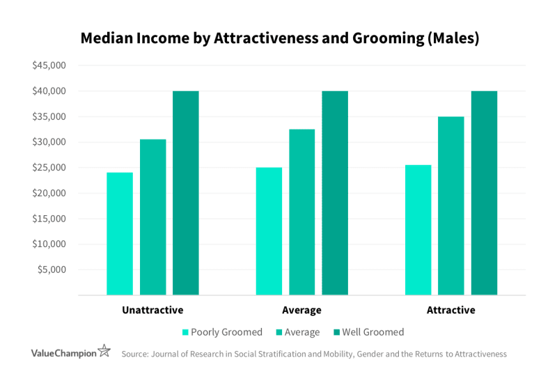 When attractiveness remains constant, well-groomed men earn higher salaries than average or poorly-groomed men