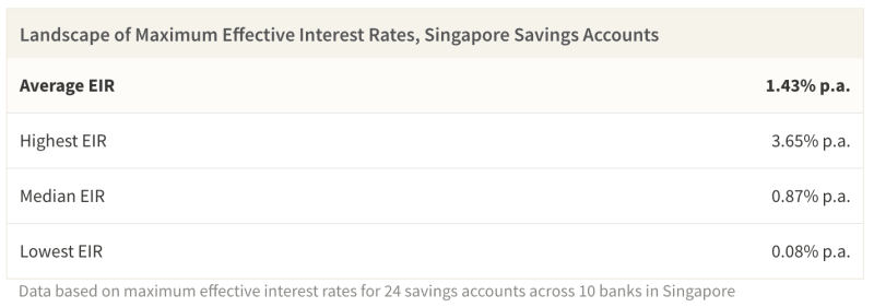 Effective interest rate varies widely for savings accounts, with a market average of 1.43% p.a.