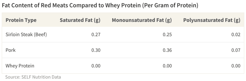 Chart showing Biological Value of whey protein compared to other common protein sources