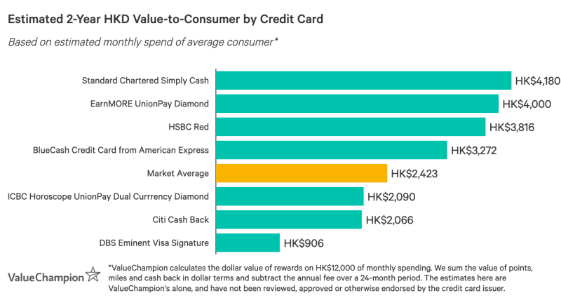 Graph comparing several credit cards' 2-year value-to-consumer, based on a HK$12,000 monthly budget