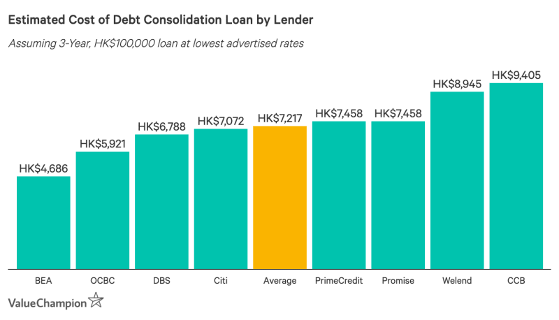 Graph comparing the total cost of 3-year, HK$100,000 debt consolidation loans