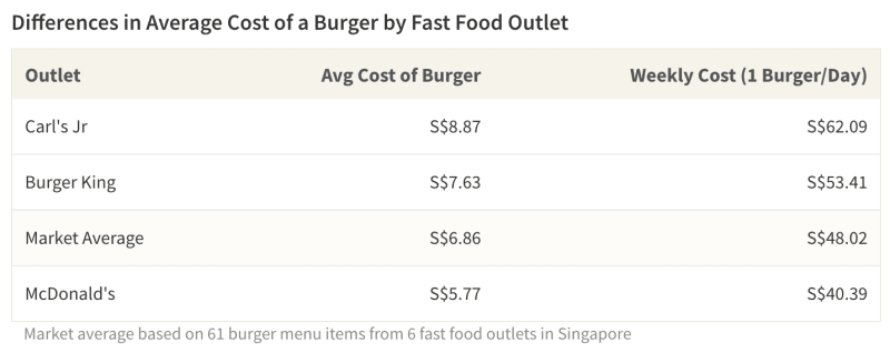 By switching from more expensive fast food outlets to those with cheaper menu items, it's possible to achieve significant savings
