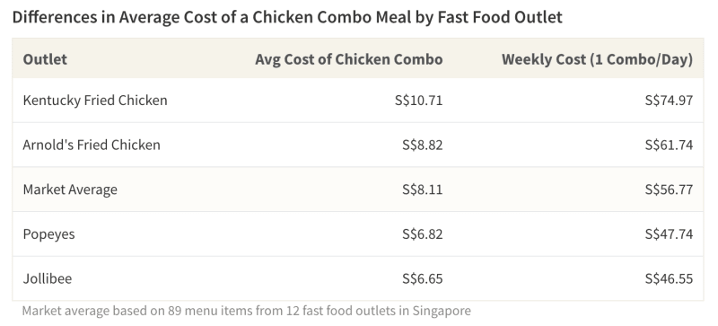 The average cost of a chicken combo at a fast food outlet is S$7.52, but prices vary substantially by restaurant