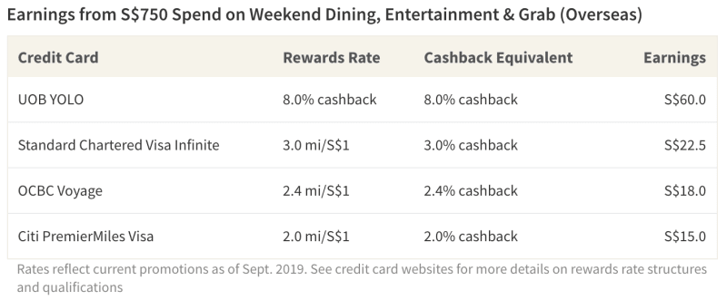 Young adults may be interested in the higher rewards rates offered by cashback cards for dining and entertainment overseas