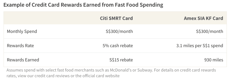 Consumers with a rewards credit card may be able to earn cashback or miles for spend at fast food outlets