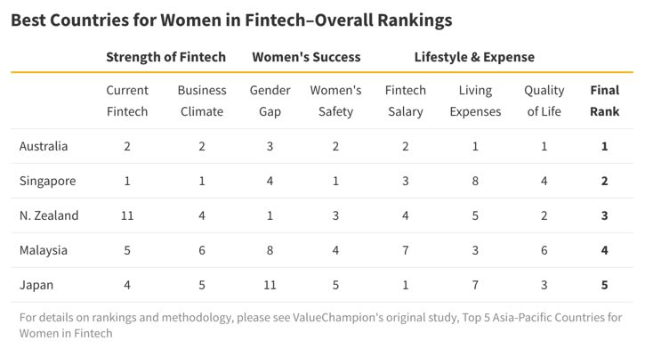 Table of best countries for women in Fintech
