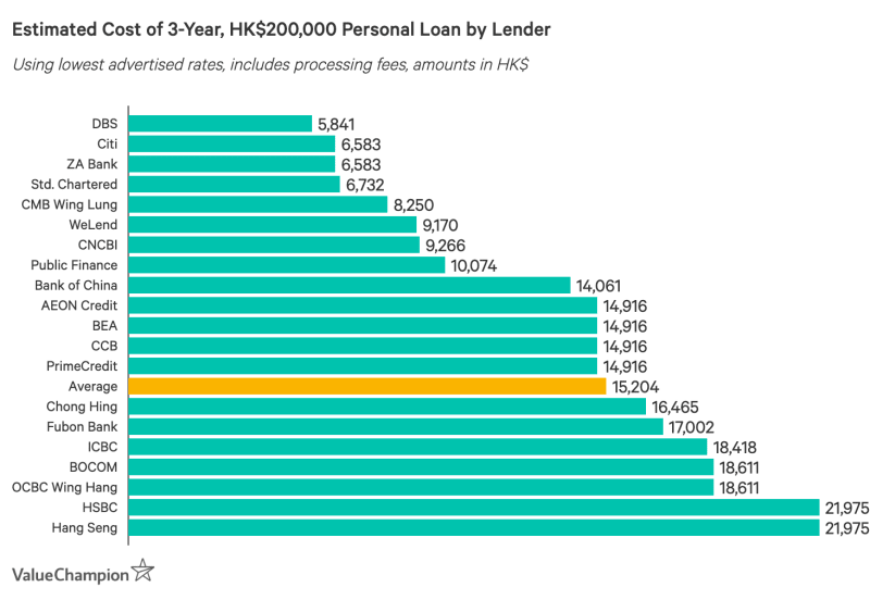 Bar graph comparing the cheapest personal instalment loans in Hong Kong