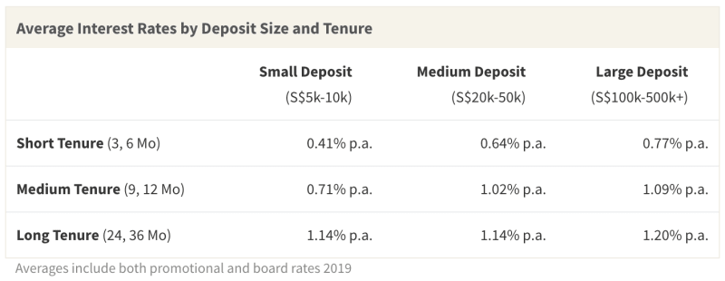 Fixed deposit interest rates vary based on deposit size and tenure