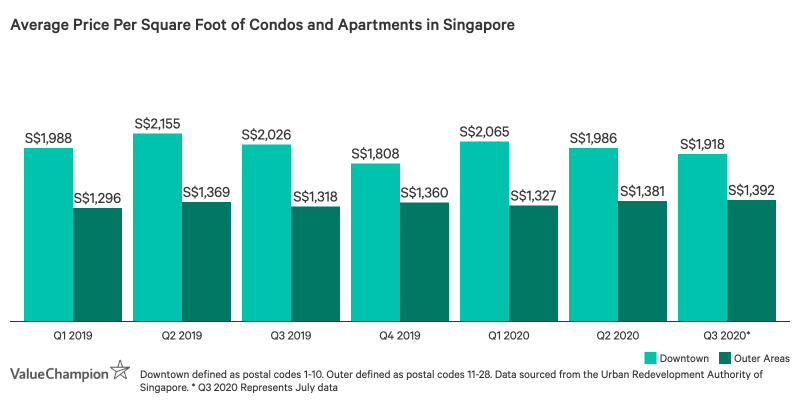 Table showing average price per square foot in downtown and outer areas of Singapore