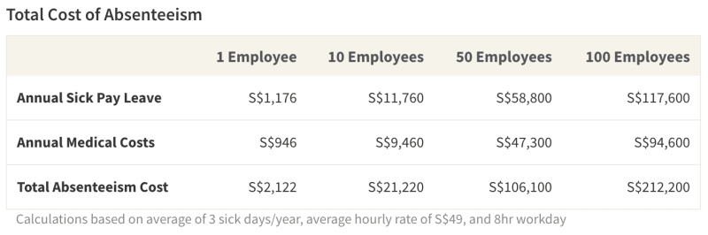 Table on the Total Costs of Absenteeism by Company Size