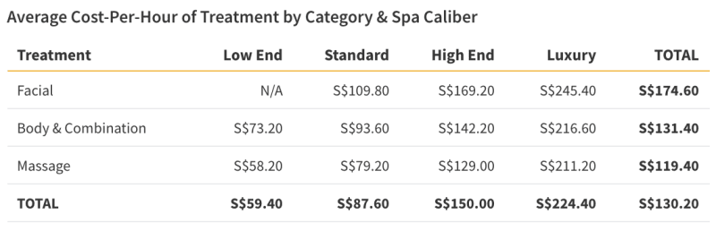 Table showing the average cost of spa treatments in Singapore
