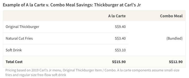By ordering a combo meal, you can typically save much more than if you purchased the meal components separately