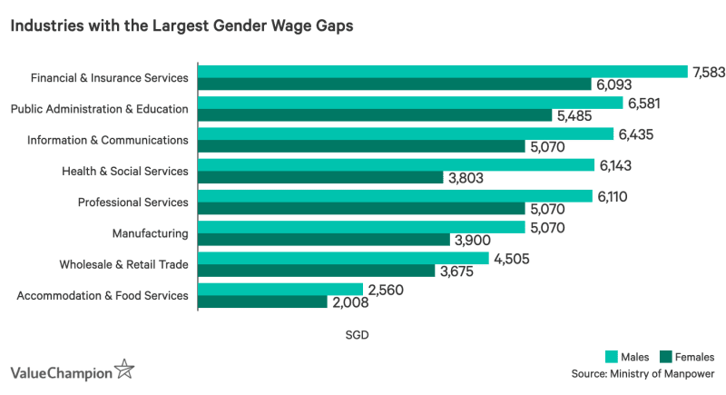 Graph of Singapore industries with the largest gender wage gaps