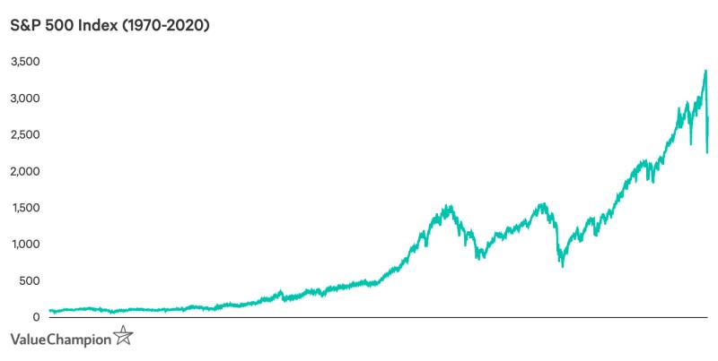 S&P 500 Index 1970-2020