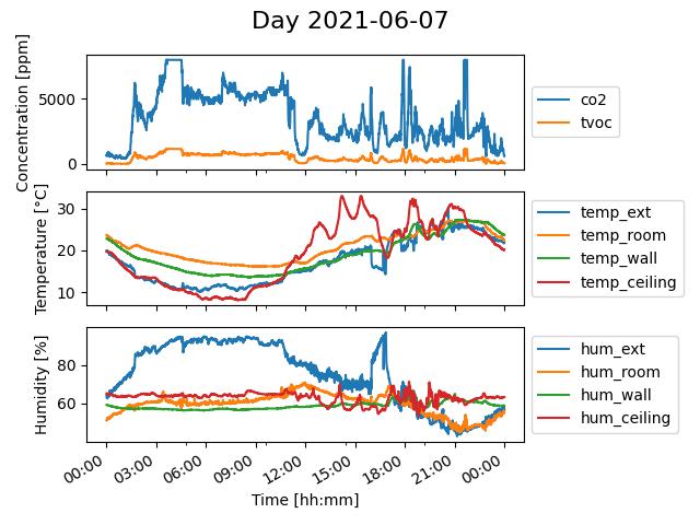 Air quality plot