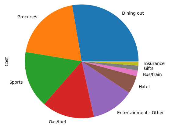 Expenses plot
