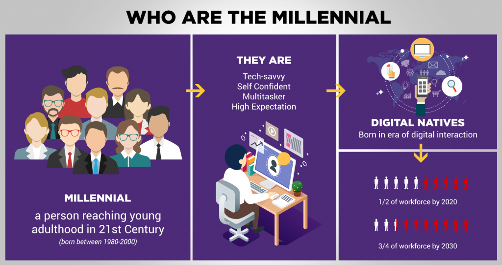millenial workforce