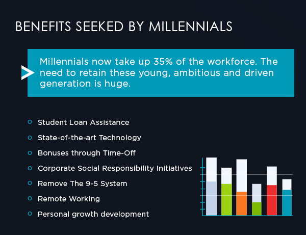 Employee Benefits for Millennials