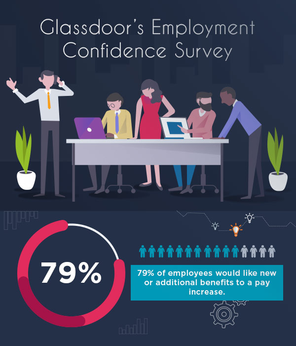 Glassdoor's Employee Engagement Survey