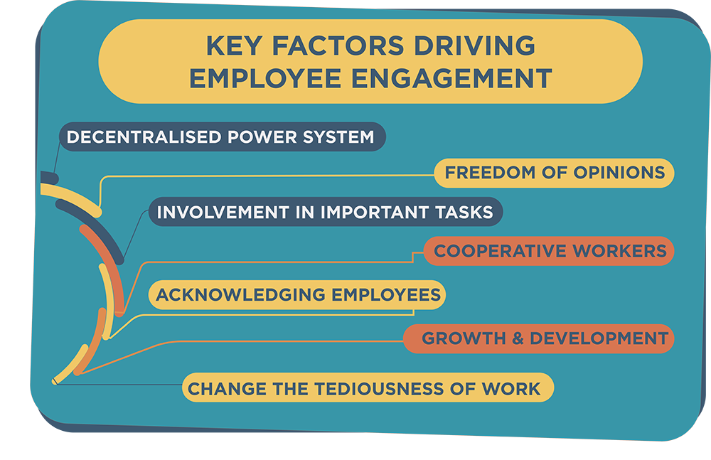 Key Factors Driving Employee Engagement