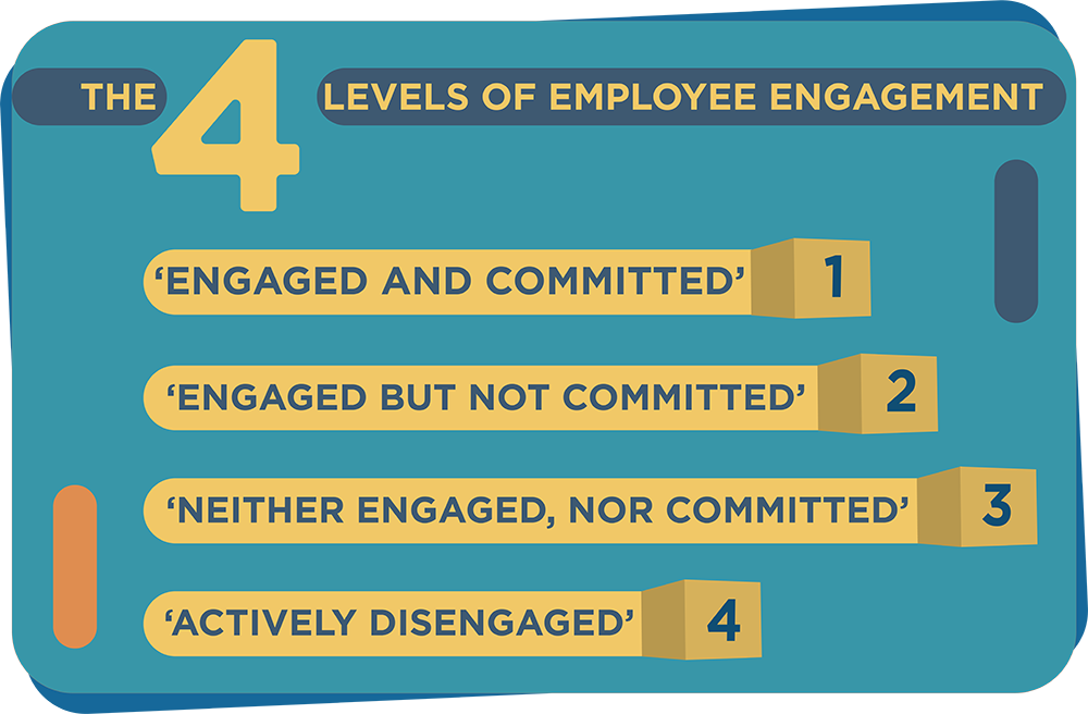 Four Levels of Employee Engagement
