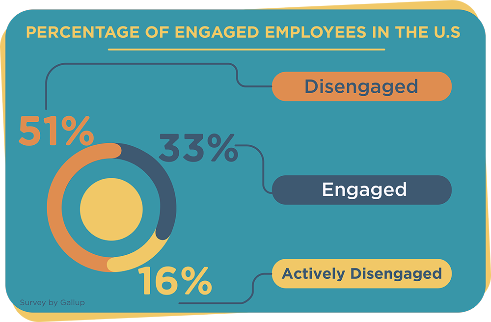 Percentage of Engaged Employees in the US
