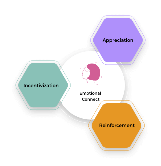 The AIRe Framework for Employee Recognition