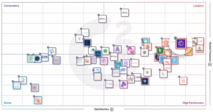 Enterprise-Grid-for-Employee-Engagement-Software