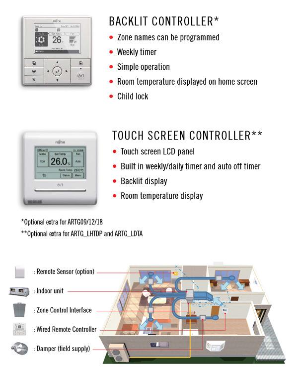 Zone Control by Fujitsu