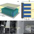 ALD for 3D Nanofabrication