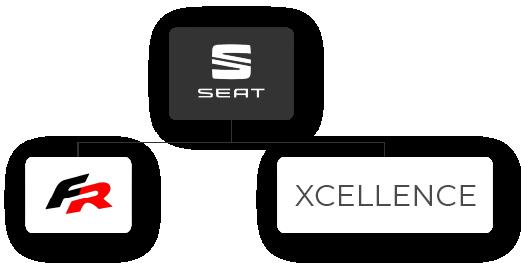 schnell verfügbare Seat Leon Lagerwagen als e-Hybrid mit Plug-in Hybrid Antrieb bei VEHICULUM im Leasing