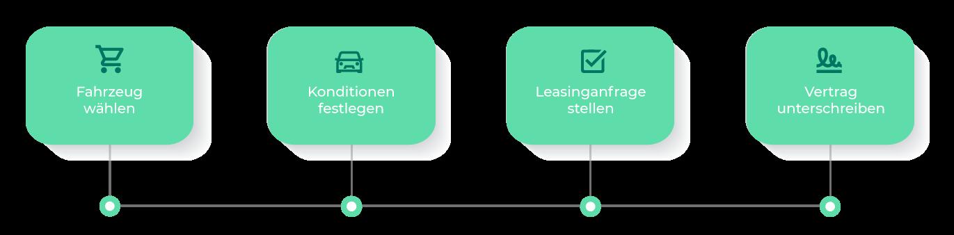 Der einfache VEHICULUM Prozess trifft auch auf Seat Leon e-Hybrid Lagerwagen zu