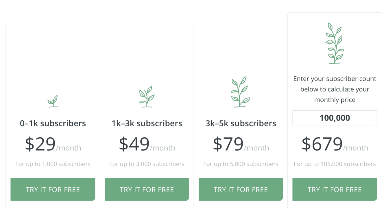 ConvertKit's pricing