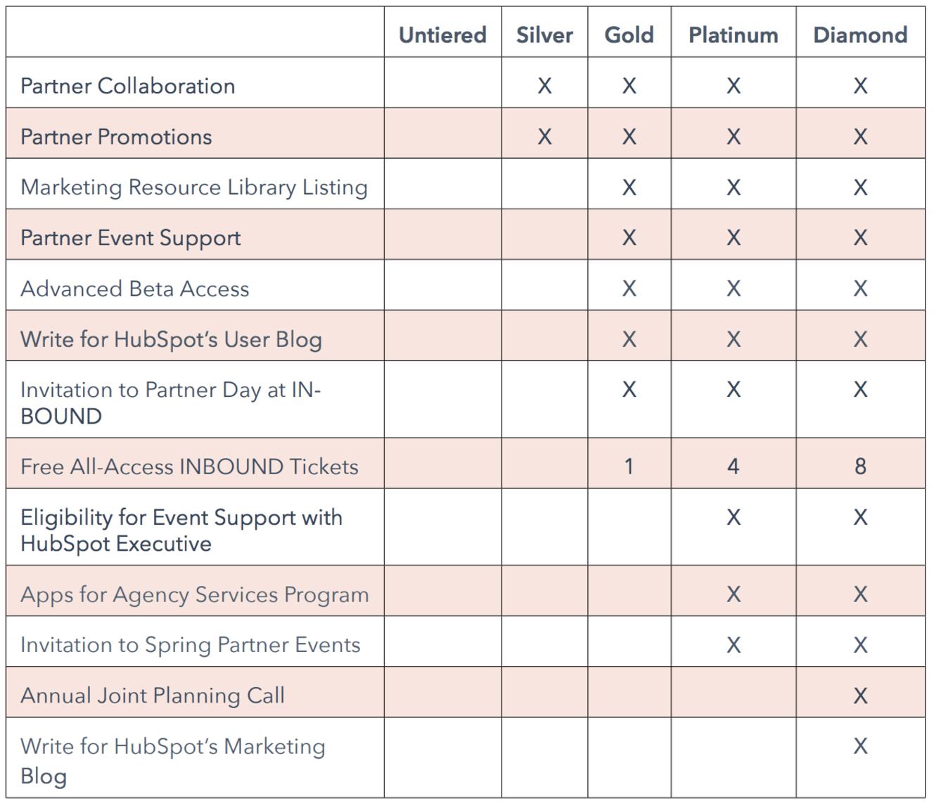 Hubspot partner tiers